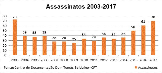 Landpastorale veröffentlicht 2017er-Zahlen zu Landkonflikten