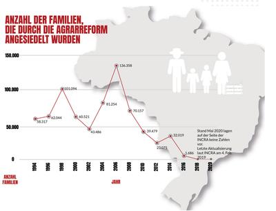 Landpastorale CPT kritisiert Bolsonaros Politik der verschleppten Agrarreform