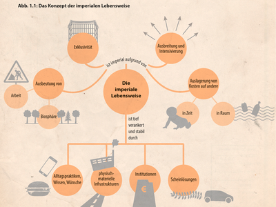 Educação do campo: Eine Alternative zur Imperialen Lebensweise