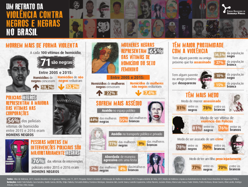 Neue Daten zu Gewalt gegen Schwarze in Brasilien