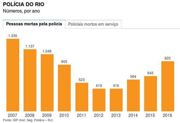 Rio: Zahl der durch die Polizei Getöteten steigt in 5 Jahren um 120 Prozent